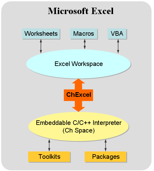 The architecture of embedding Ch into Microsoft Excel in ChExcel.